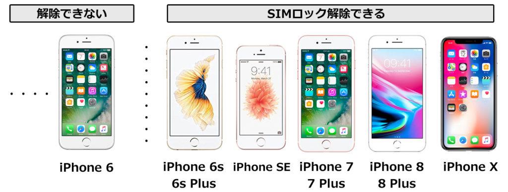SIMロック解除が可能なiPhoneシリーズの説明画像