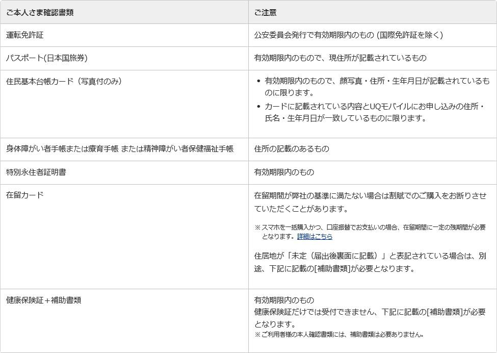 UQモバイルに提出する書類一覧画像
