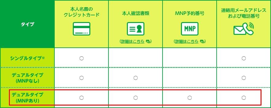 マイネオの「必要書類確認」画面