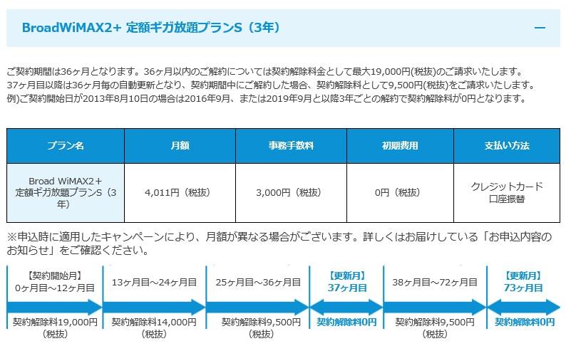 ブロードWiMAXの契約解除料金表