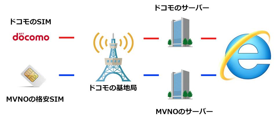 格安SIMのAPN設定の流れの画像