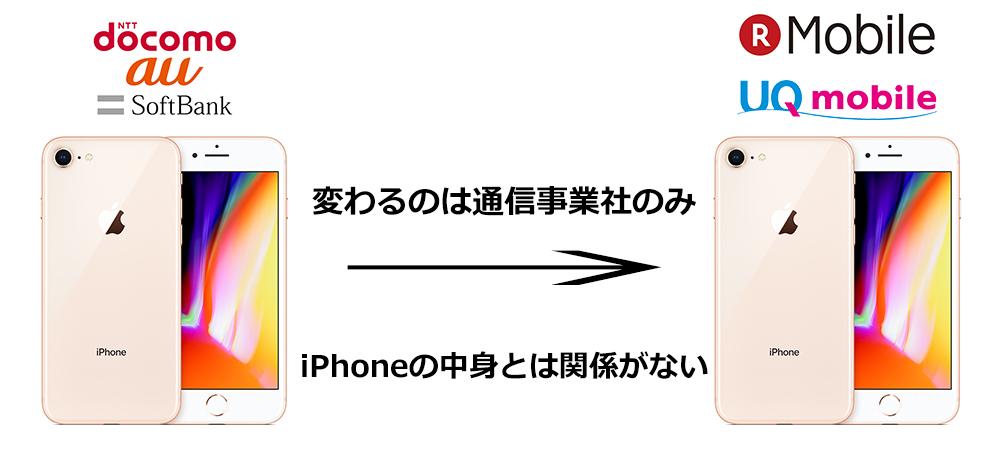 キャリアから格安SIMに乗り換えてもiPhoneのデータは消えない