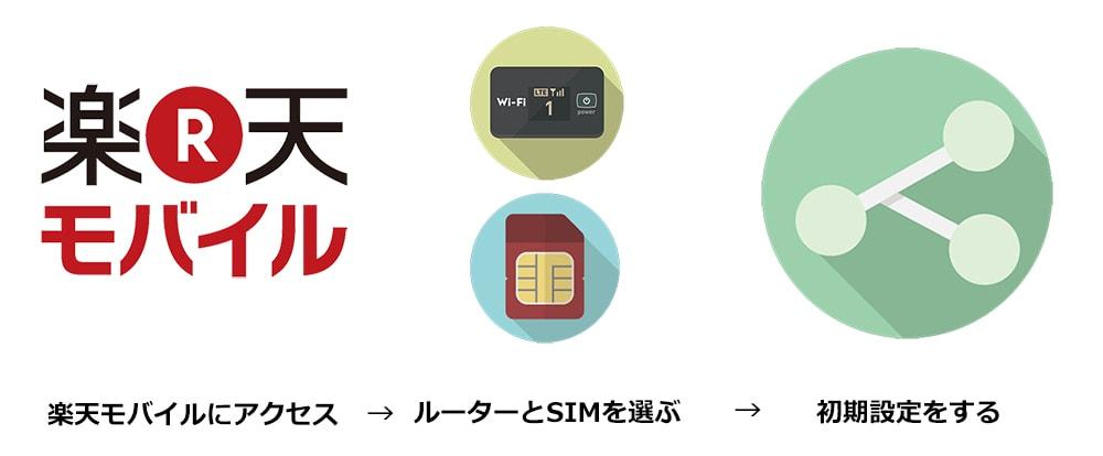 楽天モバイルでルータとSIMカードを申し込む流れのイラスト