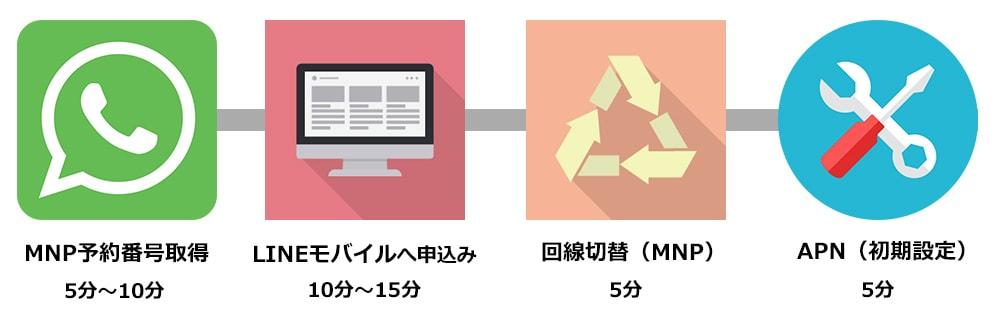 LINEモバイルの申込み手順