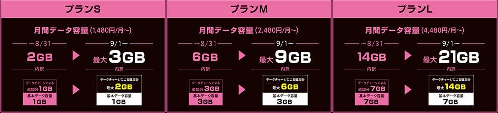 UQモバイルのデータ容量