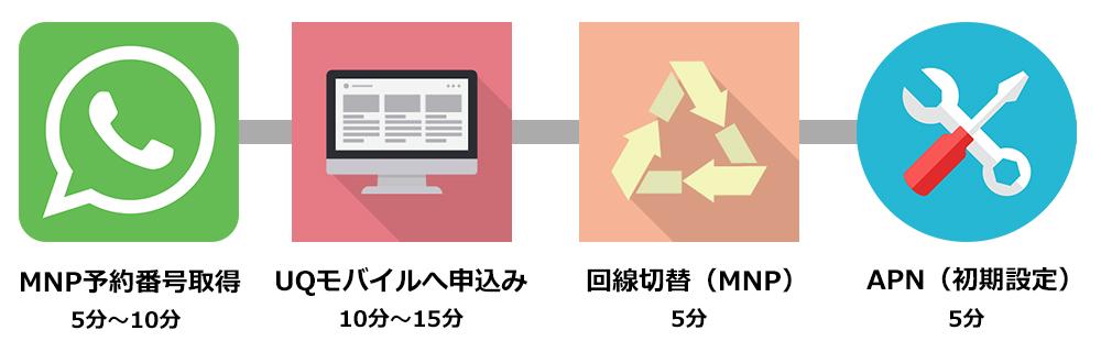 UQモバイルへMNP手順のイラスト