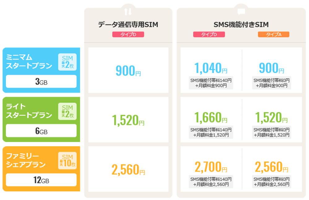 iijmioデータSIMの料金表の画像
