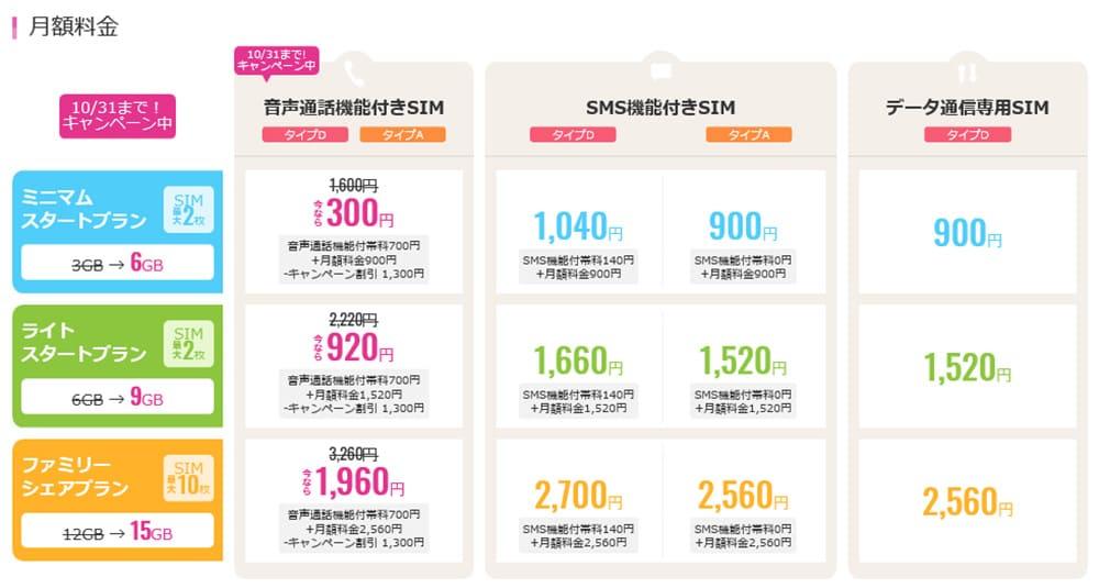 iijmioの料金表の画像