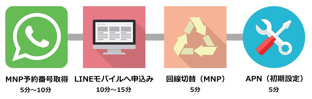 LINEモバイルへの乗り換え説明のイラスト