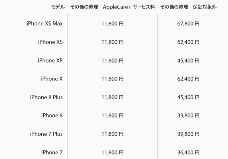 Apple-iPhoneの修理費の画像