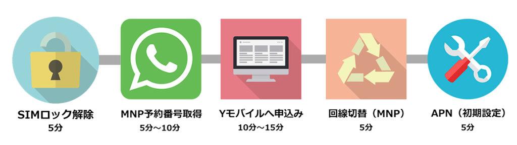 Y!mobileの乗り換え手順