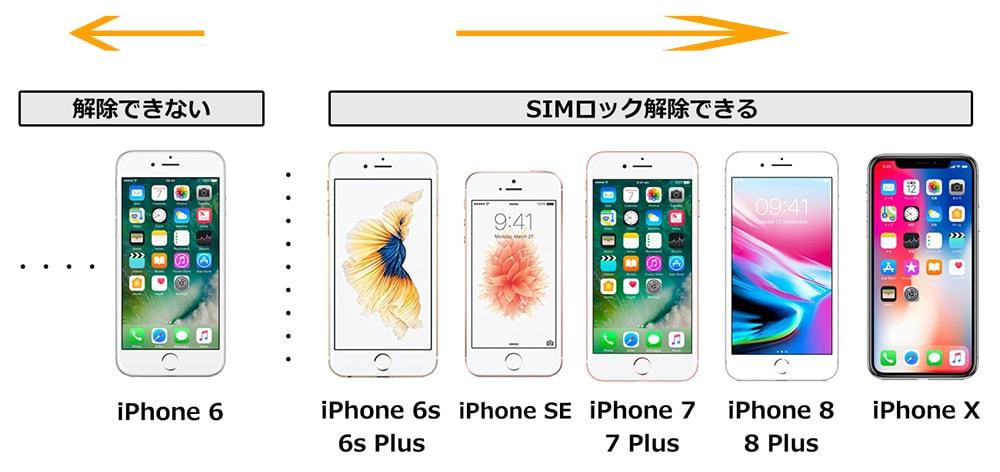 SIMロック解除ができるiPhoneを説明しているイラスト