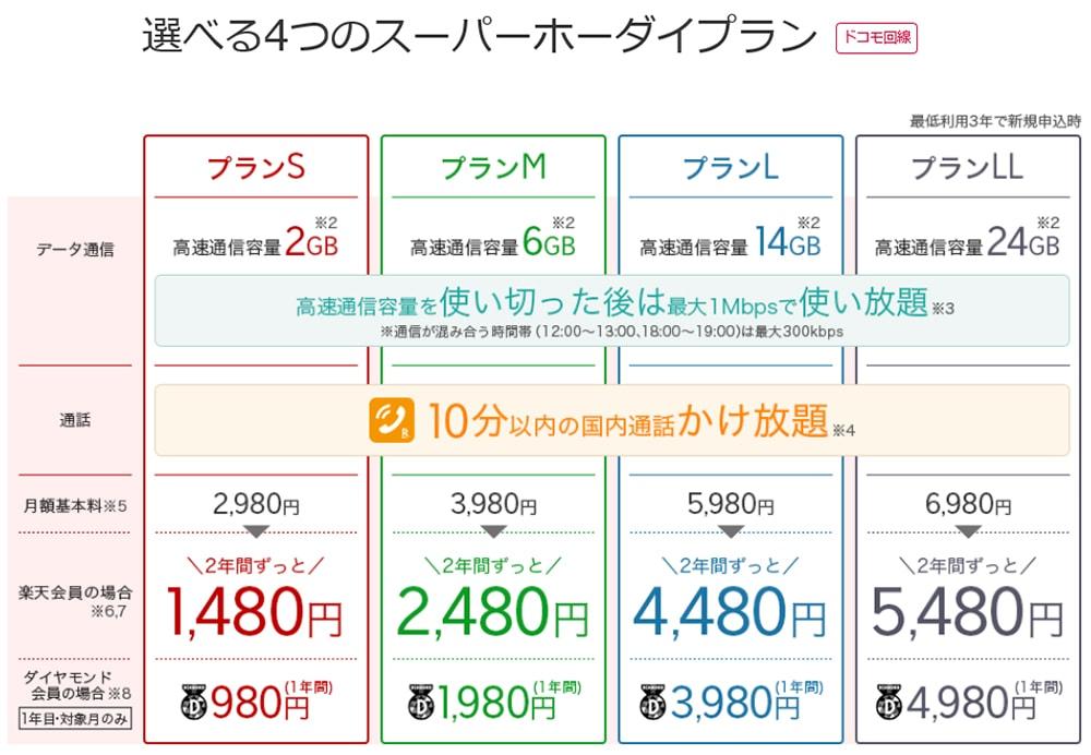 楽天モバイルの料金プラン表