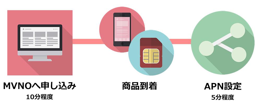 格安SIMへの新規申し込みのイラスト