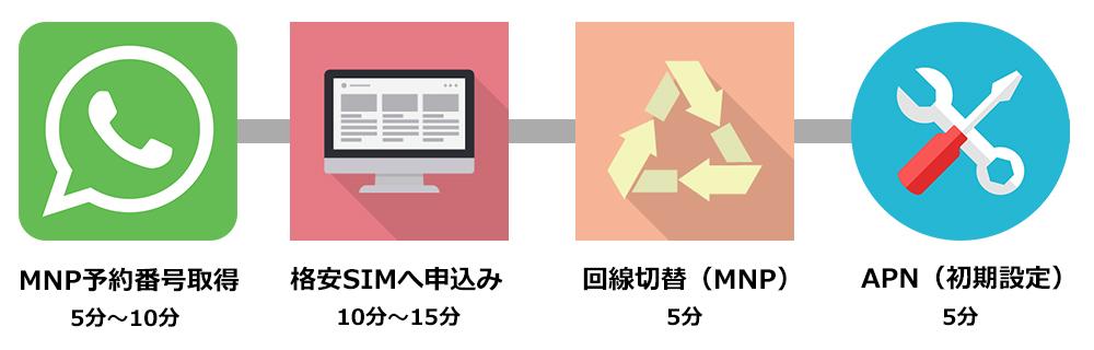 キャリアから格安SIMへ乗り換える手順のイラスト