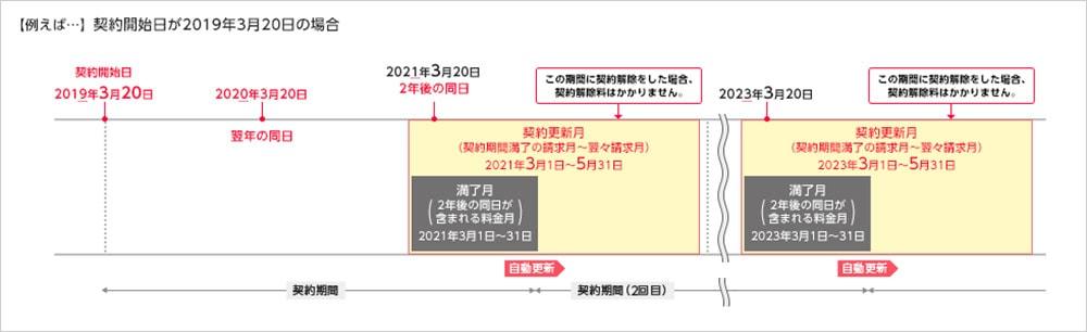 Y!mobileの契約期間の画像
