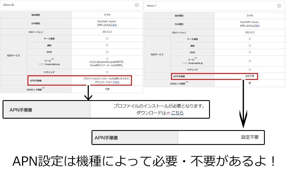 UQモバイルの動作確認の画像
