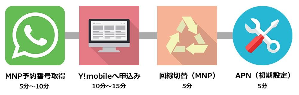 Y!mobileへ乗り換える手順のイラスト