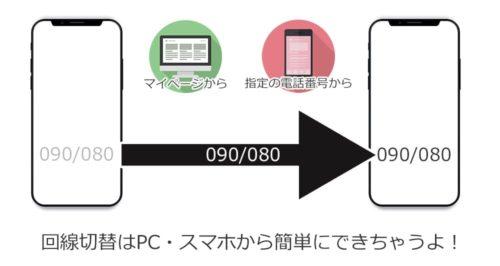 mnp転入のイメージ画像